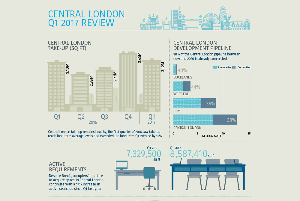 Central London Review IG