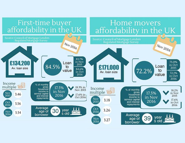 First-time buyer affordabilty in the UK